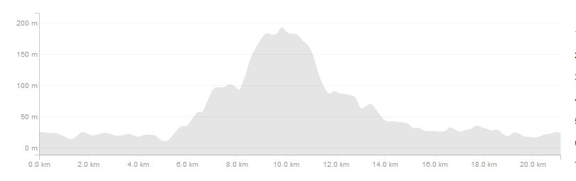 Elevation for 21km
